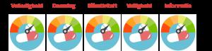 kwaliteitsscore model VitamineKiezer